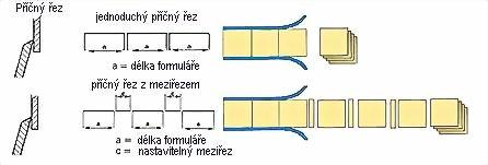 Hefter Systemform řezací automaty
